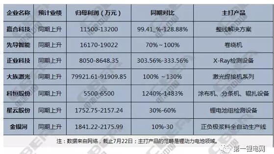 锂电企业产能集中爆发,设备需求激增,国内锂电企业争相参加深圳锂电展,迎接订单